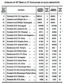 1878 : Testing of Various Insulators for Telegraph Lines - by John ...